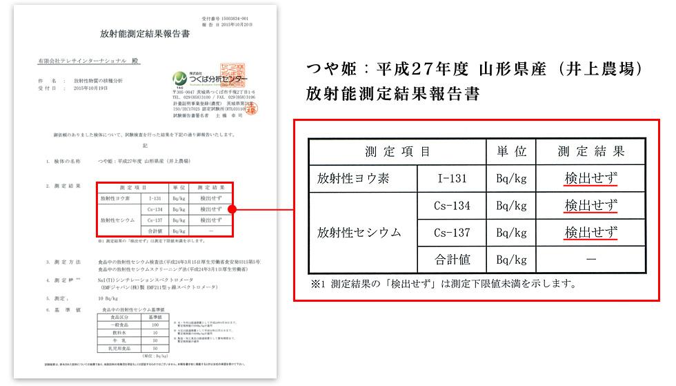 安心・安全の証 つや姫:平成27年度 山形県産(井上農場) 放射能測定結果報告書